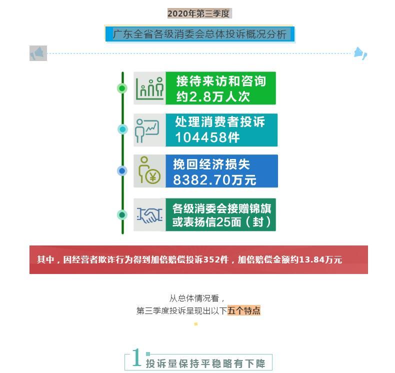 第三季度广东消委处理消费投诉10万多件,为
